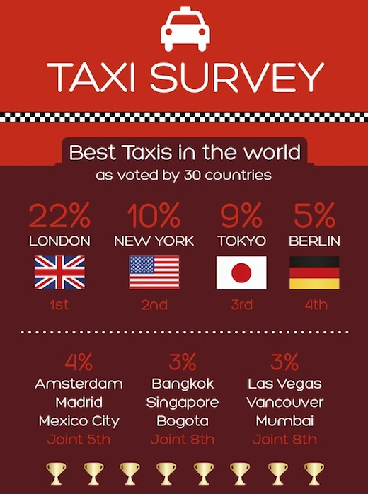 beste taxi ter wereld 2013