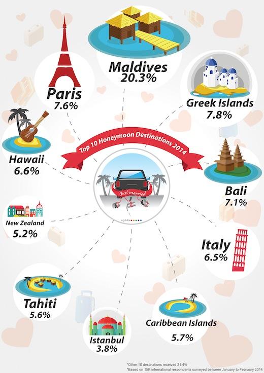 populairste-huwelijksreis-bestemmingen-2014